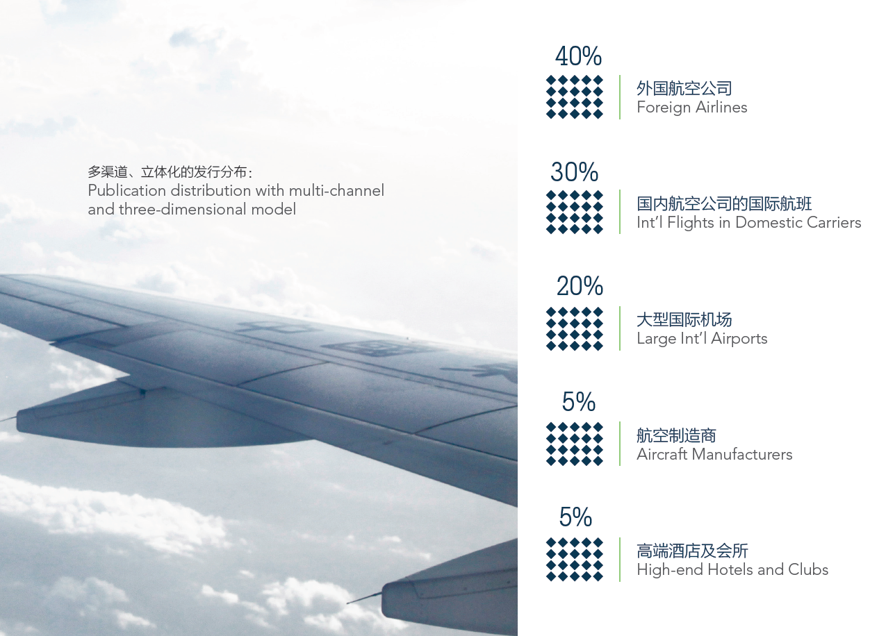 China international inflight magazine advertising